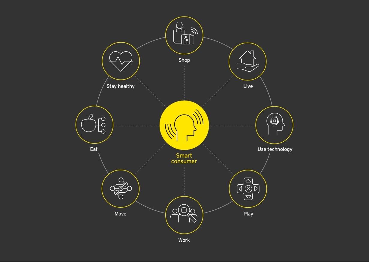 EY Future Consumer Graphic Design